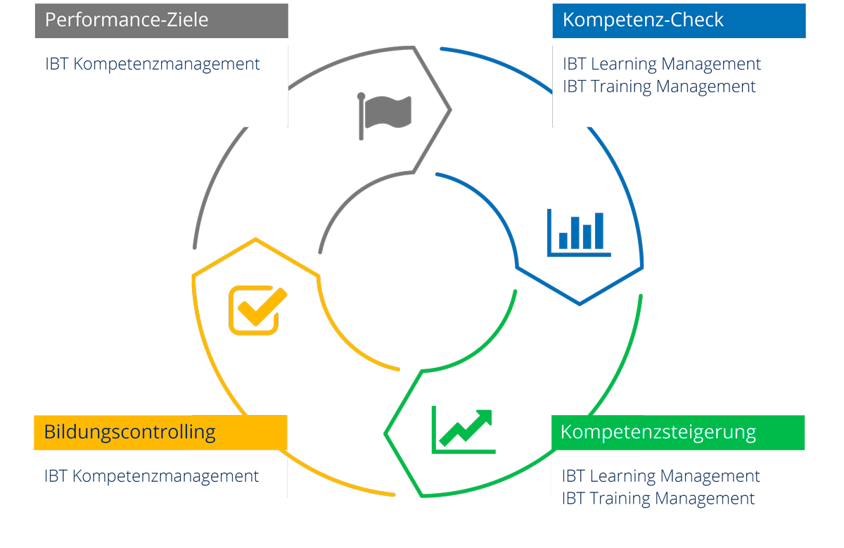 IBT Competence Management System